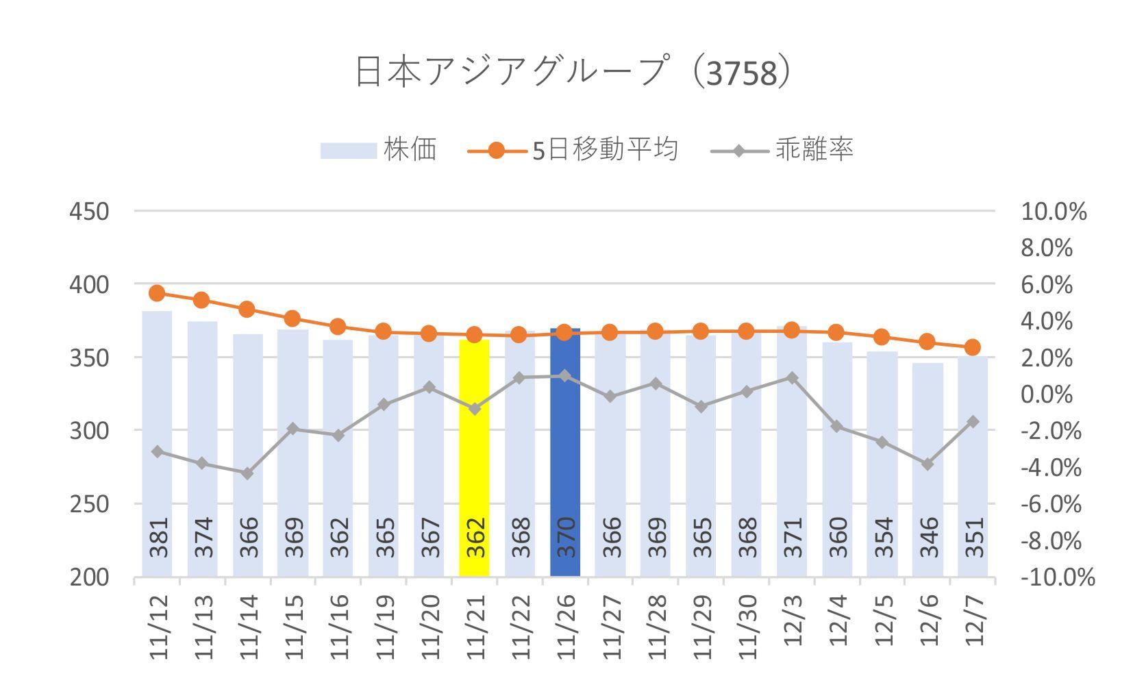 日本 アジア グループ 株価